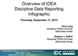 Overview of IDEA Discipline Data Reporting Infographic