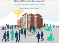 EDFacts IDEA Discipline  Data Infographic