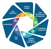 IDEA Data Center Part B Data System Framework